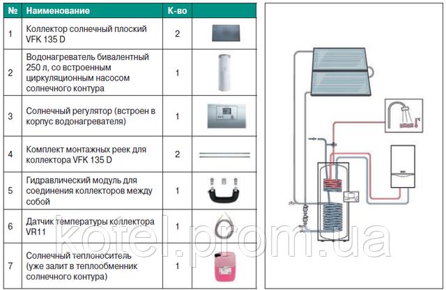 Схема пакетного предложения незакипающей гелиосистемы Vaillant 2.250 HT