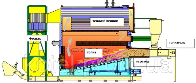 Схема топочной и конвективной части водогрейного котла СН Compact