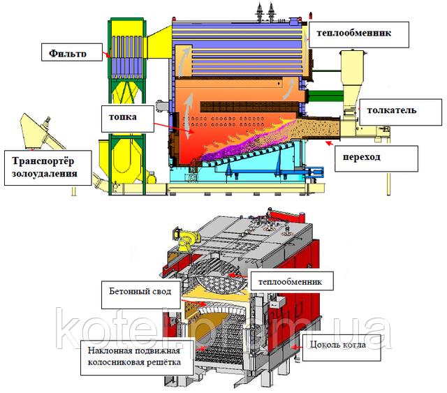Схема разреза водогрейного котла на щепе Комконт СН Компакт 1500 квт