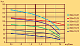 Скважинный насос OPTIMA 3SDm 2.5/28 1.1 кВт с повышенной устойчивостью к песку (кабель 15 м), фото 3