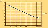 Вихревой поверхностный насос Optima QB–60, фото 4
