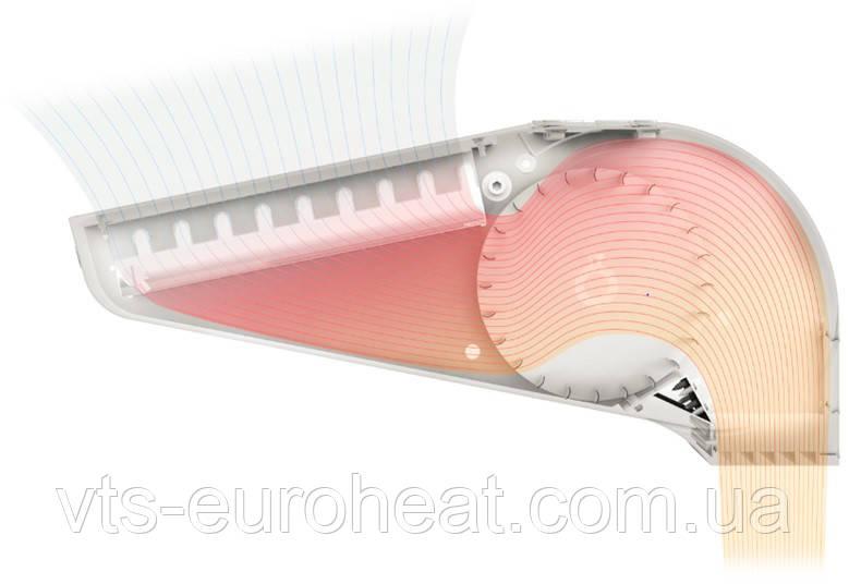 Технические данные: Тепловая Завеса Электрическая WING E
