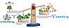 Экологичный путь игрушек Plan Toys