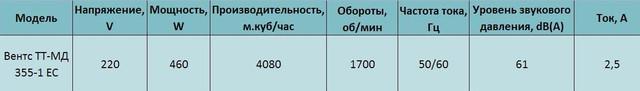Технические характеристики Вентс ТТ-МД 355-1 ЕС купить в Украине Киеве цена