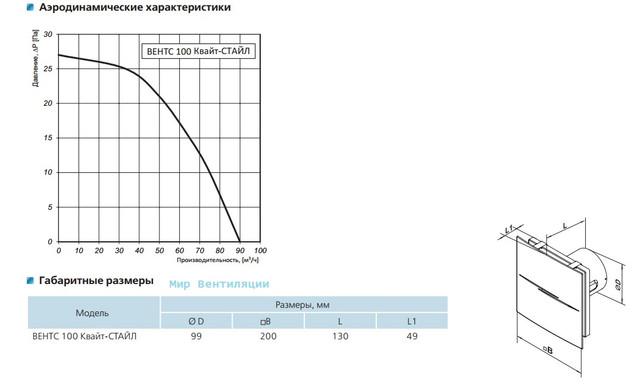 Технические характеристики на Вентс 100 Квайт Стайл