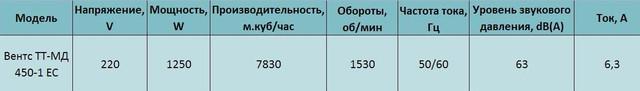Технические характеристики Вентс ТТ-МД 450-1 ЕС купить в Украине Киеве цена