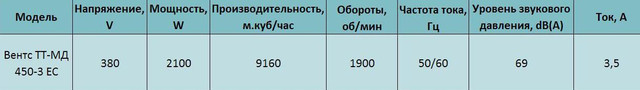 Технические характеристики Вентс ТТ-МД 450-3 ЕС купить в Украине Киеве цена
