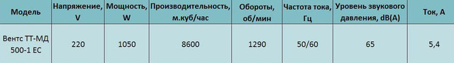 Технические характеристики Вентс ТТ-МД 500-1 ЕС купить в Украине Киеве цена