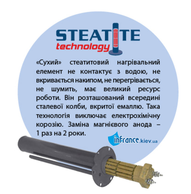 Бойлер  ATLANTIC STEATITE ELITE VM 050
