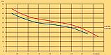 Поверхностный насос Optima JET 100A–PL (короткий) рабочее колесо из термопласта, фото 4