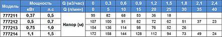 Насос шнековый погружной Aquatica 777211 0.37 кВт H95 м., фото 2