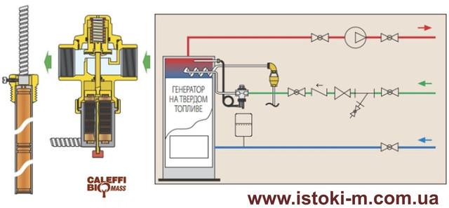 сбросной клапан тепловой безопасности твердотопливного котла