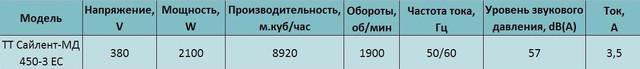 Технические характеристики трехфазного канального вентилятора Вентс ТТ Сайлент-МД 450-3 ЕС купить в киеве Украина цена