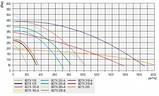 Канальный вентилятор Bahcivan BDTX-315В бахчиван, фото 5