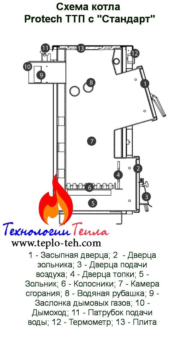 Схема котла Протек ТТП с