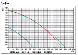 Пылевой вентилятор улитка Bahcivan OBR 200 M-2K, фото 5