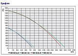 Центробежный вентилятор Bahcivan бахчиван OBR 200 M-2K (ОБР 200), фото 3