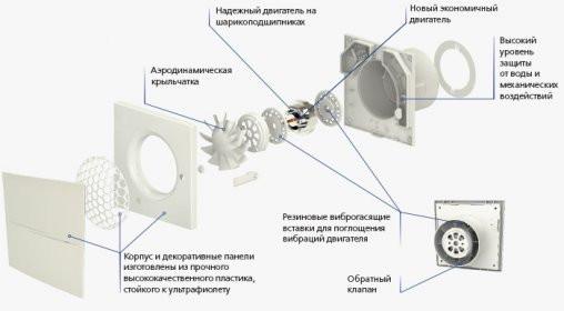 Конструкция бытового вентилятора Вентс 100 Квайт-Стайл купить в Украине Киеве лучшая цена