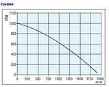 Центробежный вентилятор Bahcivan OCES 9/7 бахчиван оцес, фото 3