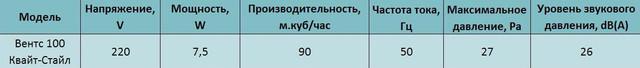 Технические характеристики бытового бесшумного вентилятора Вентс 100 Квайт-Стайл В купить в Украине Киеве цена