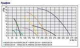 Осьовий вентилятор Bahcivan Bdrax 300-2K, фото 3