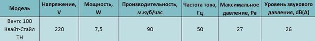Технические характеристики бытового бесшумного вентилятора Вентс 100 Квайт-Стайл ТН купить в Украине Киеве цена