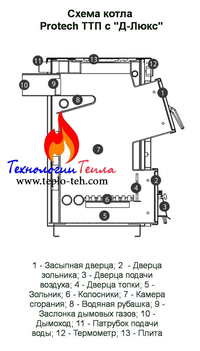 Схема котла ТТПс Д-Люкс
