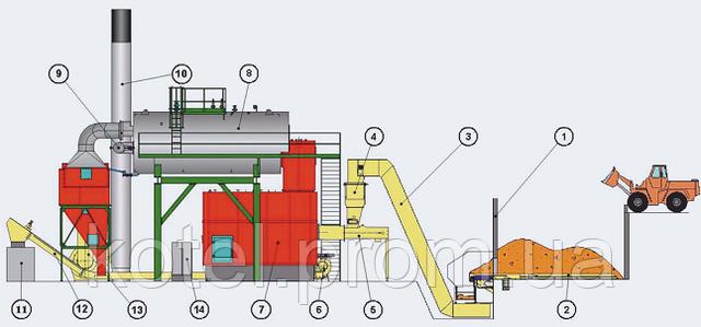 Схема парового котла на биомассе и отходах древесины Комконт