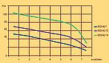 Скважинный насос OPTIMA 4SDm6/14 1.5 кВт с повышенной устойчивостью к песку, фото 2