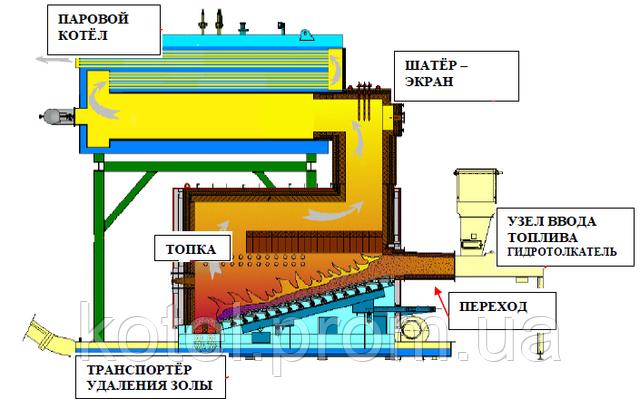 Схема топочной и паровой частей парового котла на биомассе Комконт