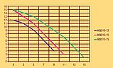 Фекальный насос Optima WQD15–15, фото 3