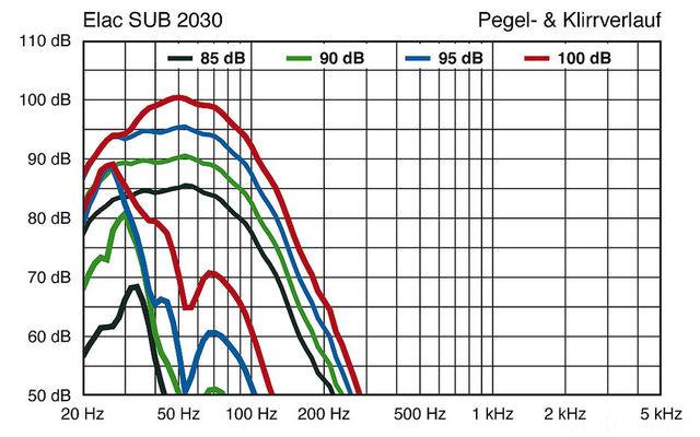 elac-sub-2030 график