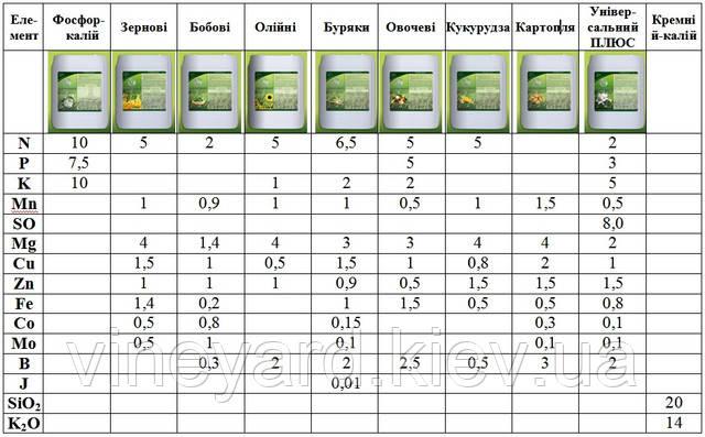 Удобрения жидкие купить в Мелитополе, Запорожье, Михайловке