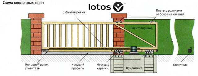 LOTOS-VD