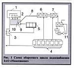 Водно-химический режим оборотного цикла водоснабжения КХП