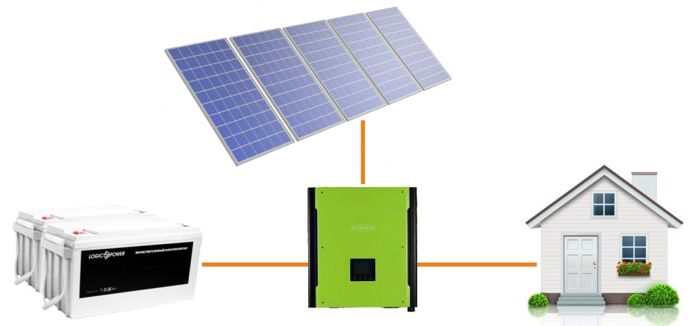 Автономна сонячна електростанція ESTAR 0,5A1 (0,5 кВт) однофазна з інвертором 1 кВт