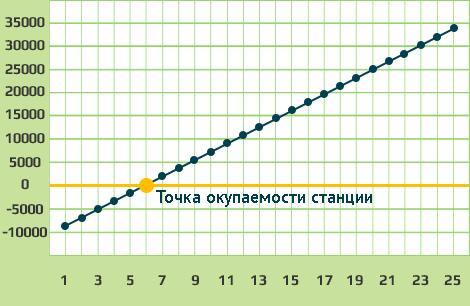 График окупаемости электростанции