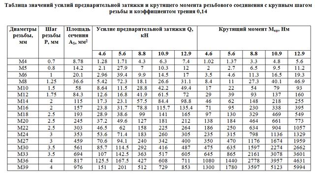 Таблица значений усилий предварительной затяжки и крутящего момента резьбового соединения с крупным шагом резьбы и коэффициентом трения 0,14