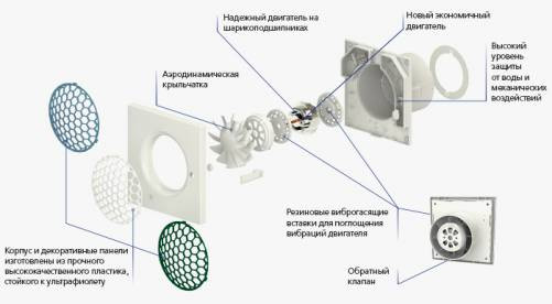 Конструкция бытового вытяжного вентилятора Вентс 100 Квайт-С
