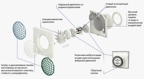 Конструкция бытового вытяжного вентилятора Вентс 100 Квайт-С ТР