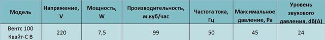 Технические характеристики Вентс 100 Квайт-С В купить в Украине Киеве цена заказать