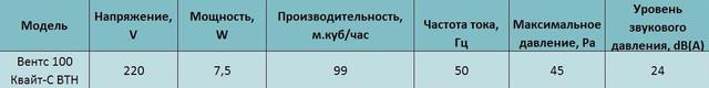 Технические характеристики Вентс 100 Квайт-С ВТН купить в Украине Киеве цена заказать