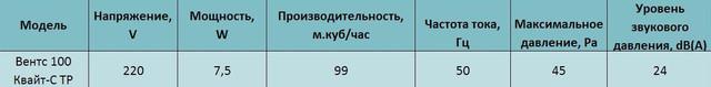 Технические характеристики Вентс 100 Квайт-С ТР купить в Украине Киеве цена заказать