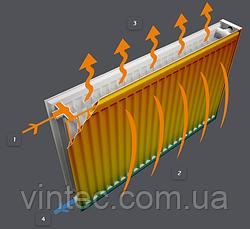Преимущества стальных радиаторов