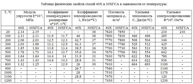 Таблица физических свойств сталей 40Х и 30ХГСА в зависимости от температуры