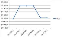 Динамика изменения цены на медь с 01.09.2013 г. по 06.09.2013 г. : Лондонская биржа.