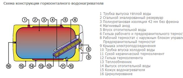 Бойлер водонагреватель косвенный комбинированный горизонтальный OKCV125 Дражице, фото 2