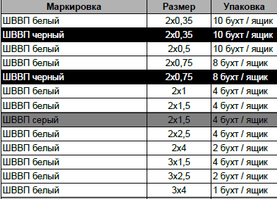 КАБЕЛЬ ШВВП 2Х2.5 белый Украинский стандарт, фото 2