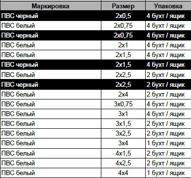 КАБЕЛЬ ПВС 4Х1,5 белый Украинский стандарт, фото 2