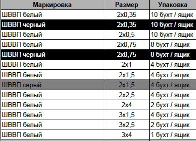 КАБЕЛЬ ШВВП 3Х4 белый Украинский стандарт, фото 2